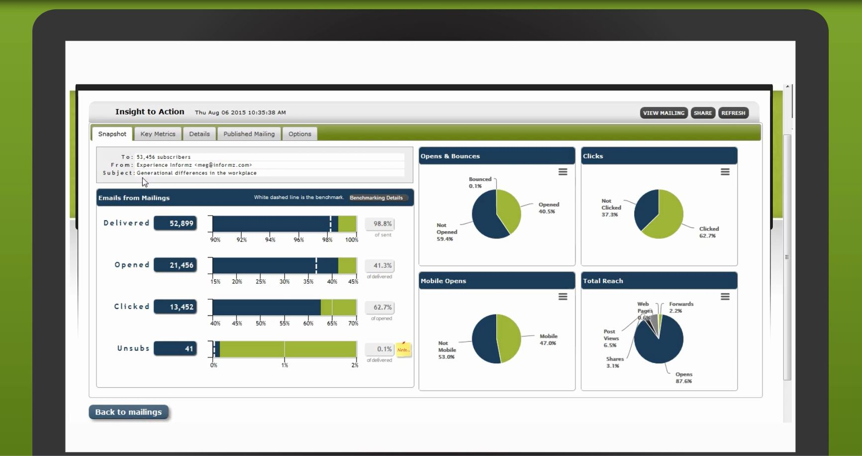 Higher Logic Marketing Automation Professional Demo - Informz Reporting