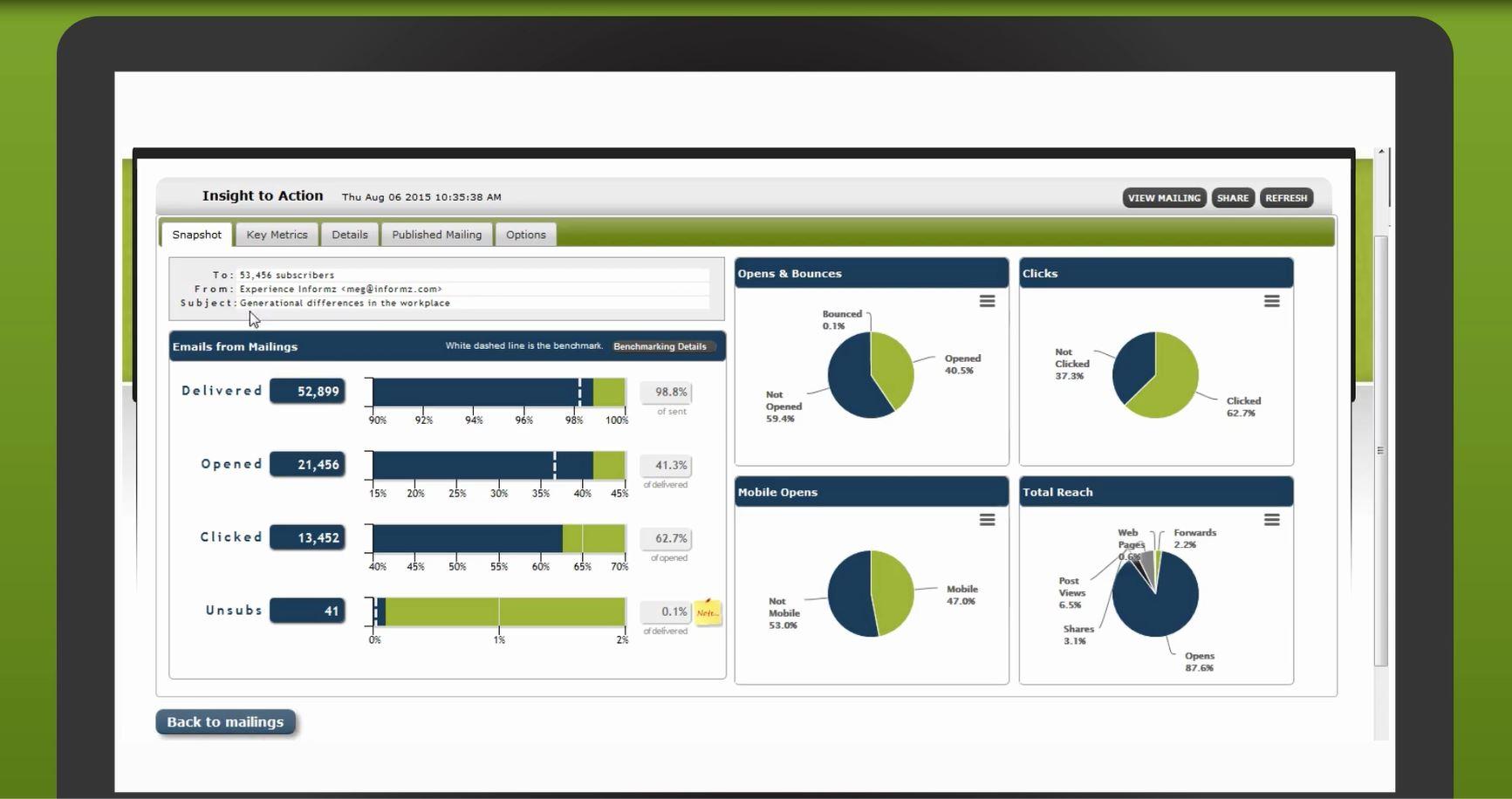 Higher Logic Marketing Automation Professional Demo - Informz Reporting