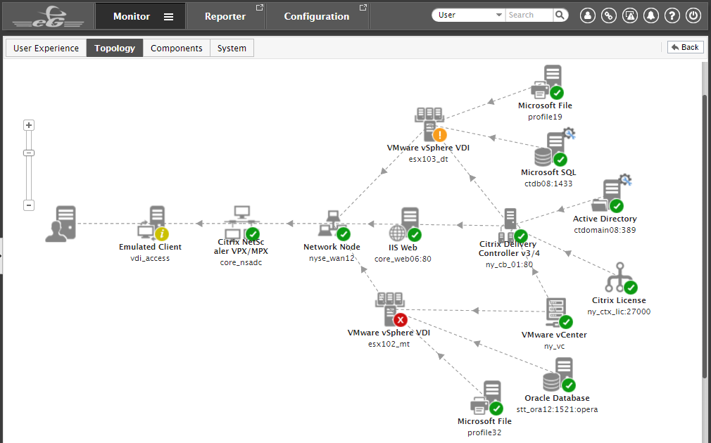 eG Enterprise Demo - Application Topology Discovery & Dependency Mapping