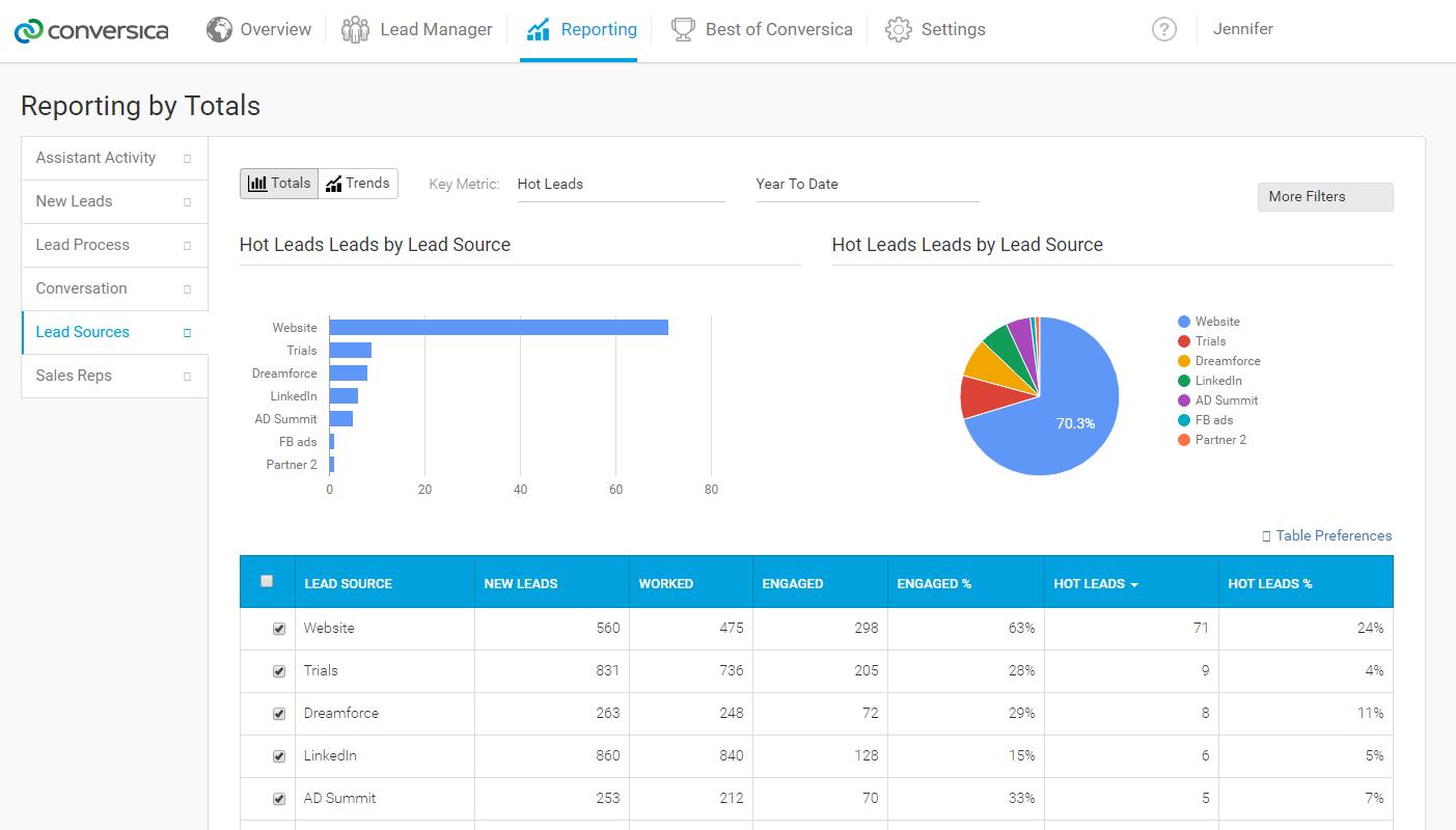Conversica Demo - Conversica Dashboard - Lead Sources