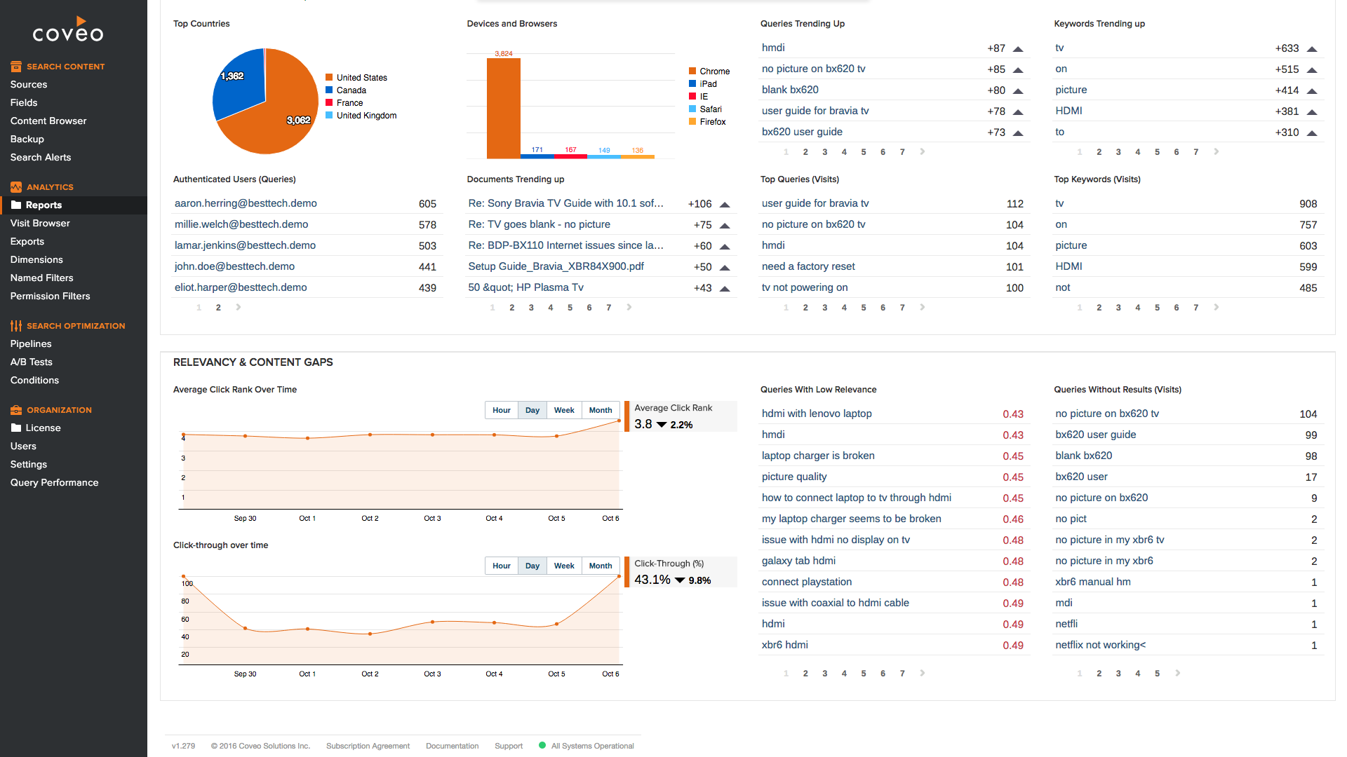 Coveo Demo - Coveo for Salesforce Usage Analytics