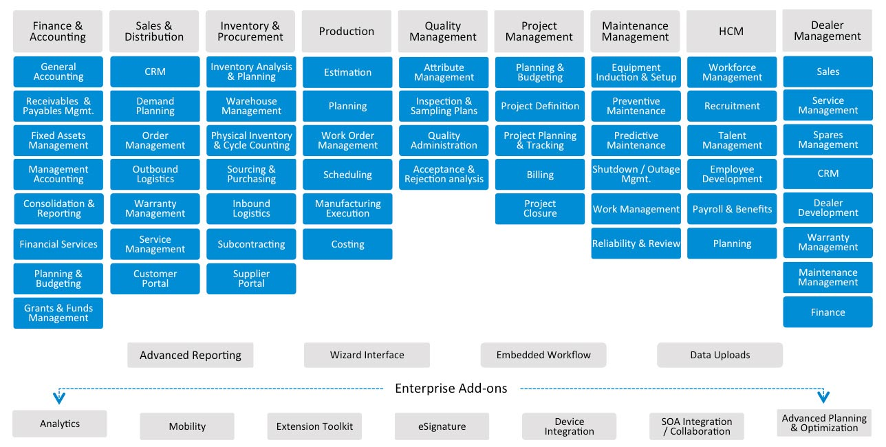 Ramco ERP Demo - erp-product-map-new.jpg