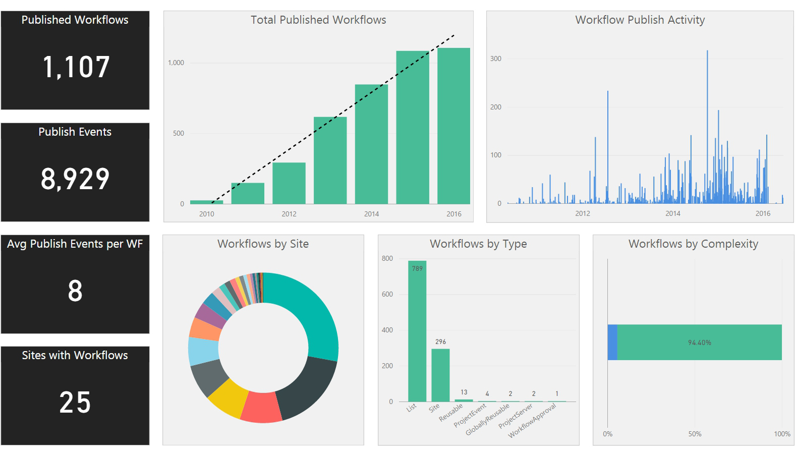 Nintex Platform Demo - Nintex Hawkeye - Workflow Analytics
