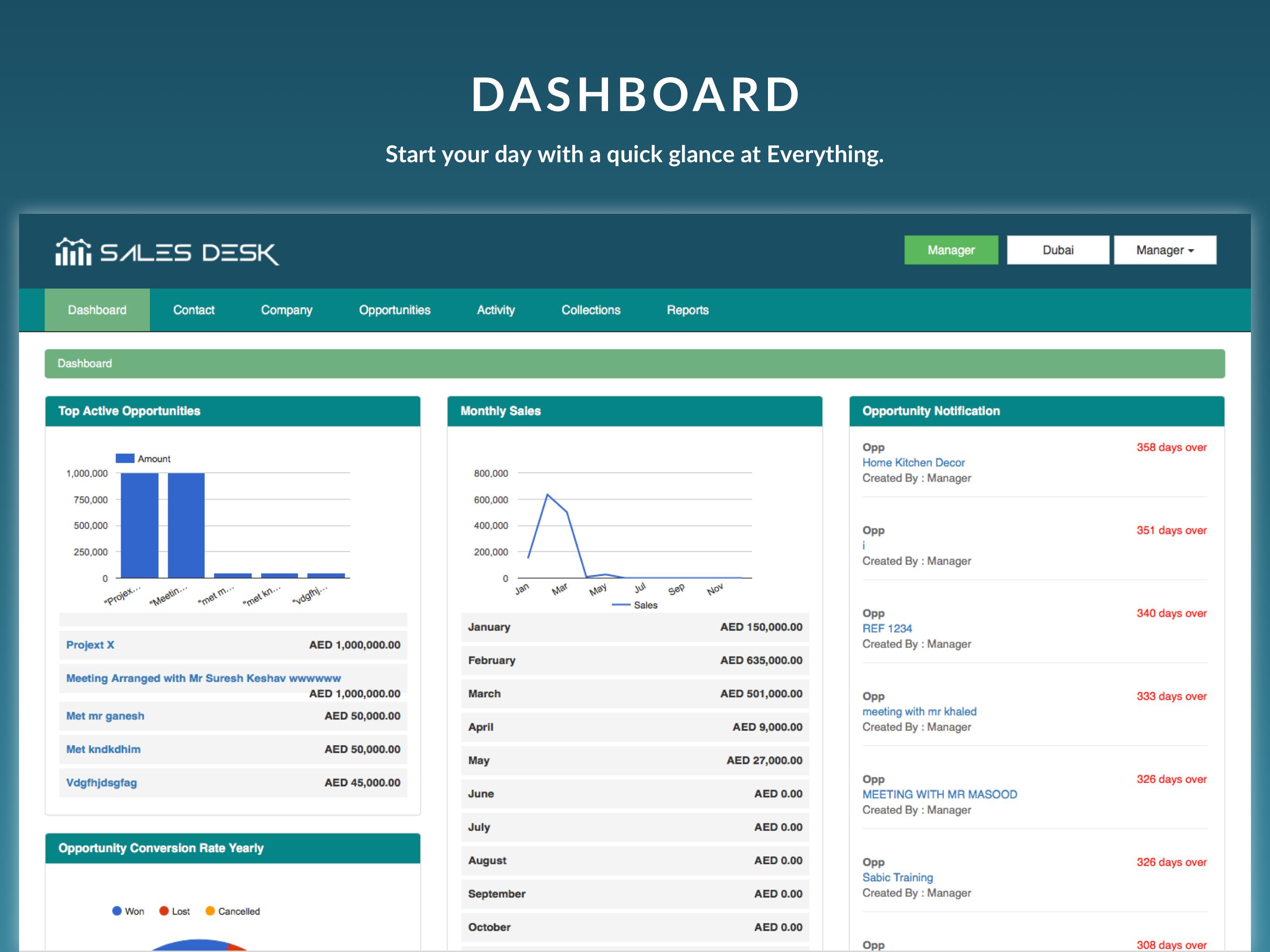 SalesDesk Demo - SalesDesk Dashboard