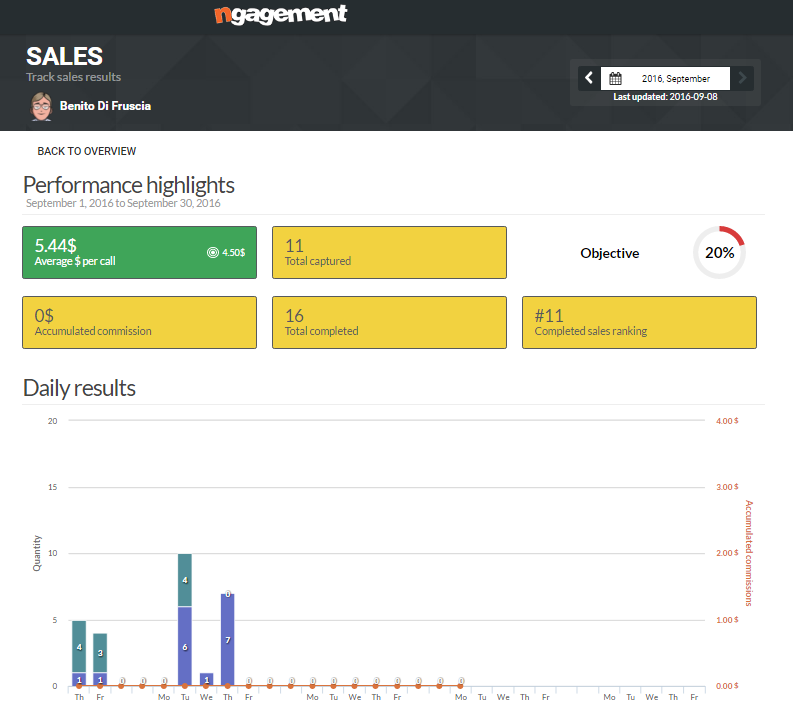 nGAGEMENT Demo - Daily+Sales+Roundup.PNG