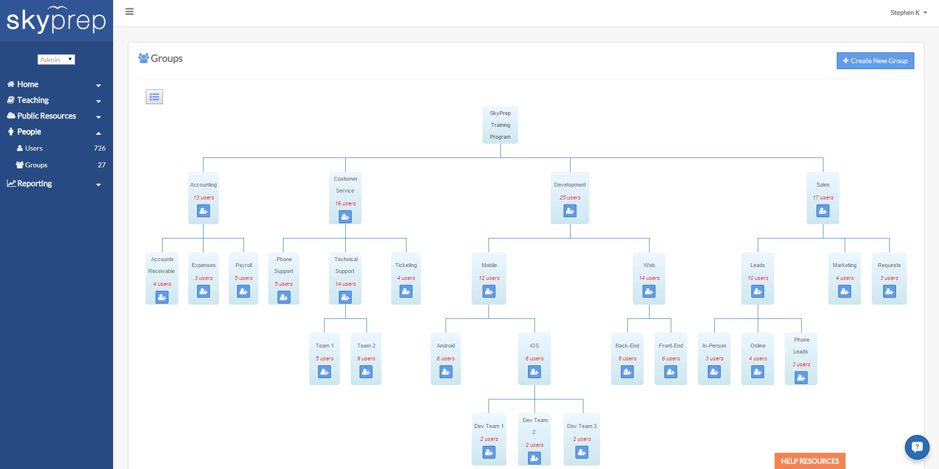 SkyPrep Demo - SkyPrep Admin User Group Hierarchy View