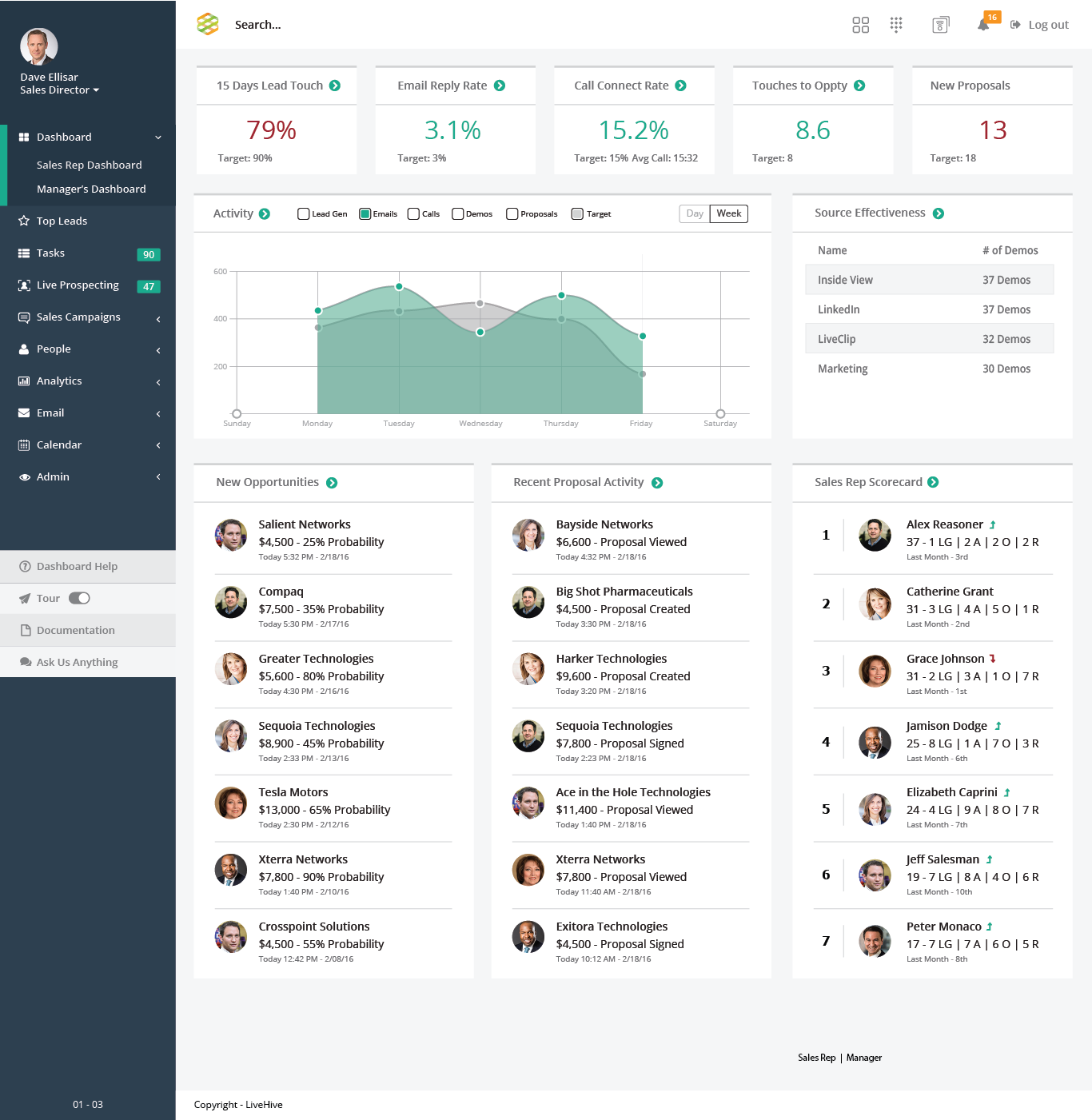 LiveHive Sales Acceleration Platform Demo - Management Dashboard