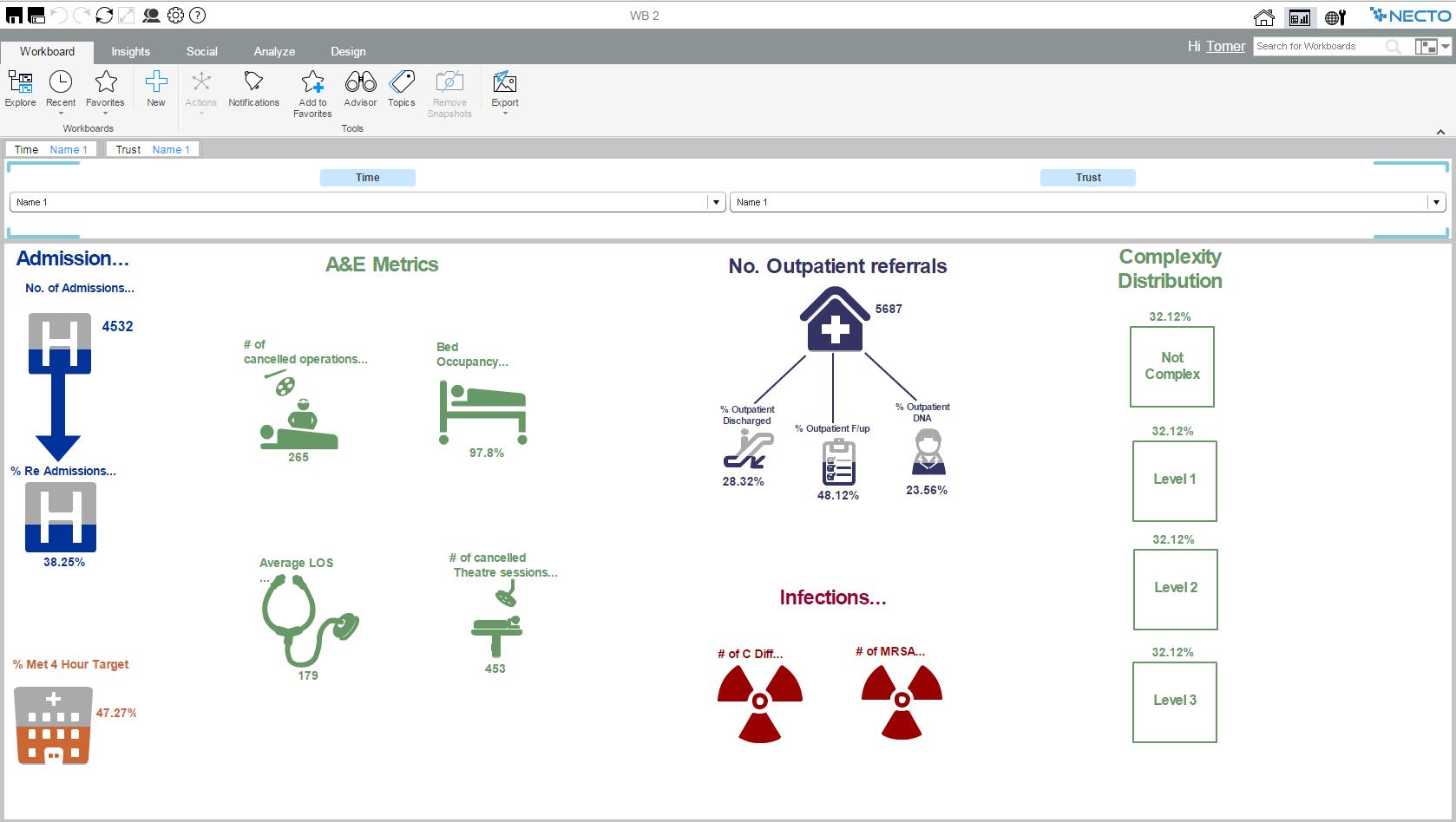 Panorama Necto Demo - Healthcare Dashboard With Infographics