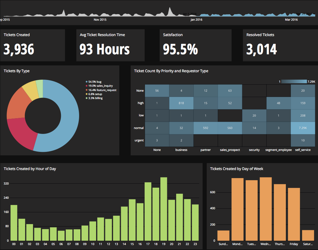 Chartio Demo - Sample Zendesk Dashboard