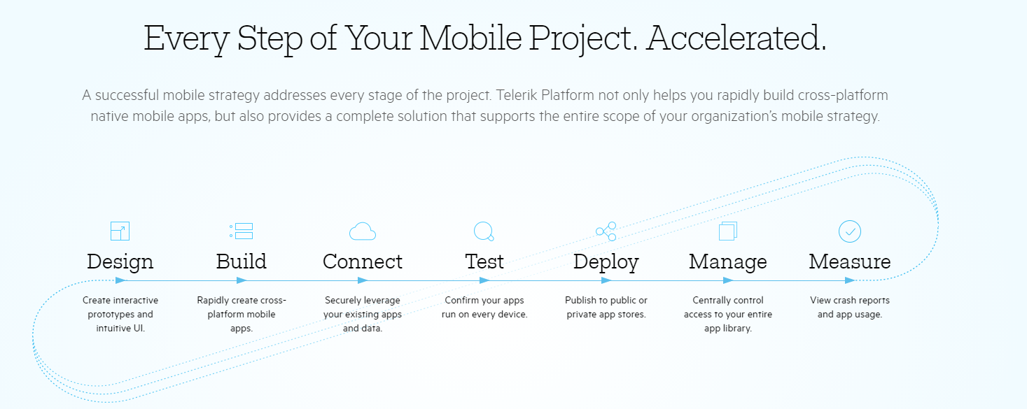 Telerik Platform Demo - Every Step pf Your Mobile Project. Accelerated