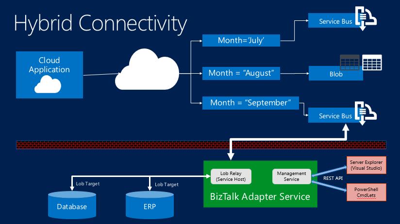 Microsoft Azure BizTalk Services Demo -