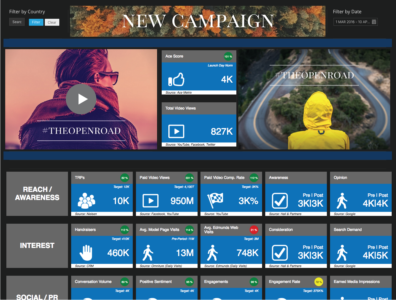 Datorama Demo - Campaign Example