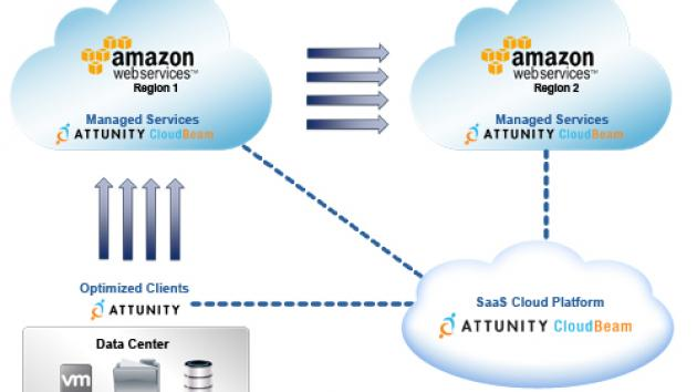 Attunity CloudBeam Demo -