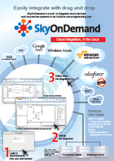 TerraSky SkyOnDemand Demo -