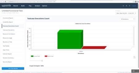 Appvance IQ Demo - Test Case Execution Count