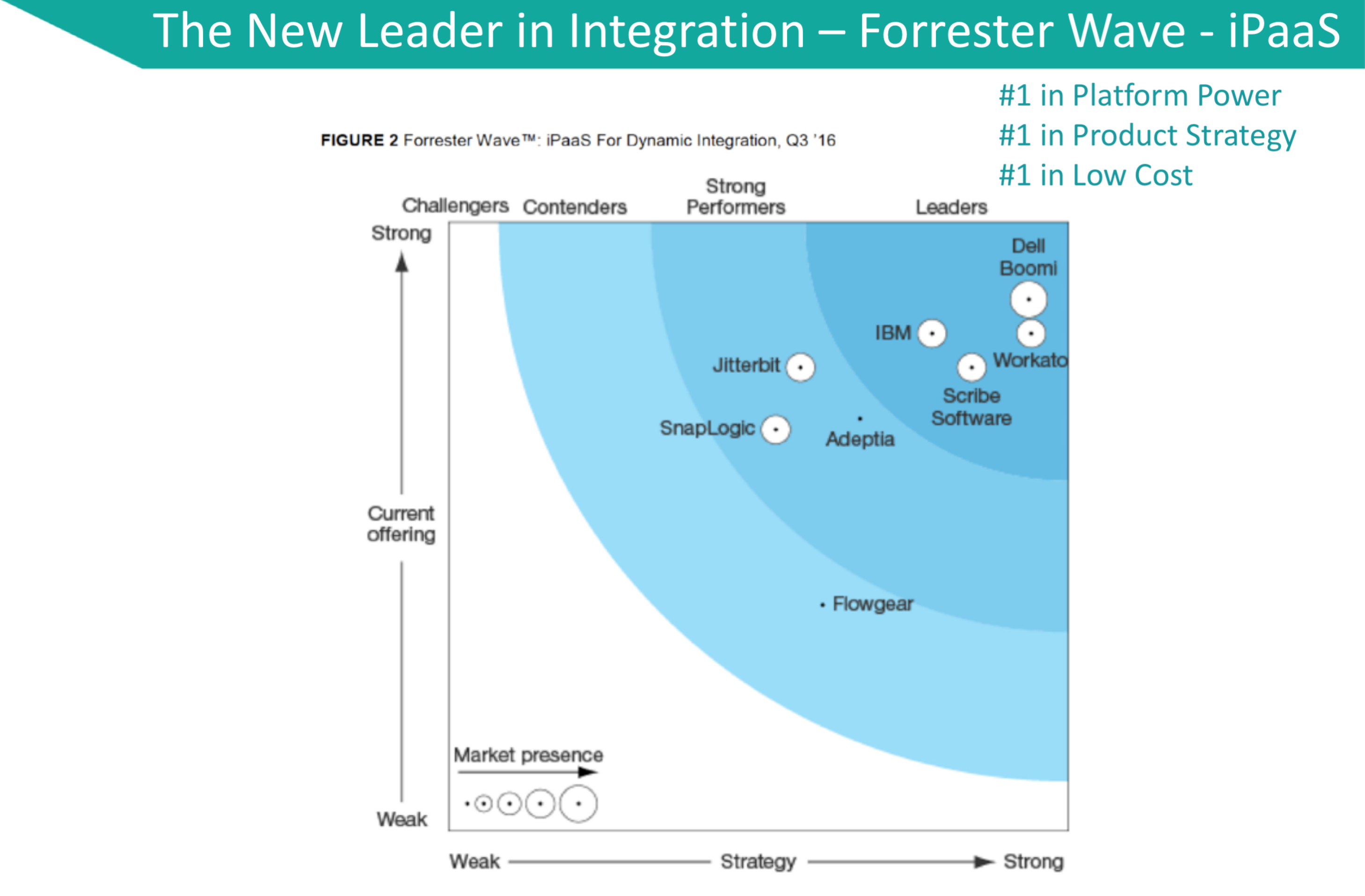 Workato Demo - The New Leader in Integration – Forrester Wave - iPaaS