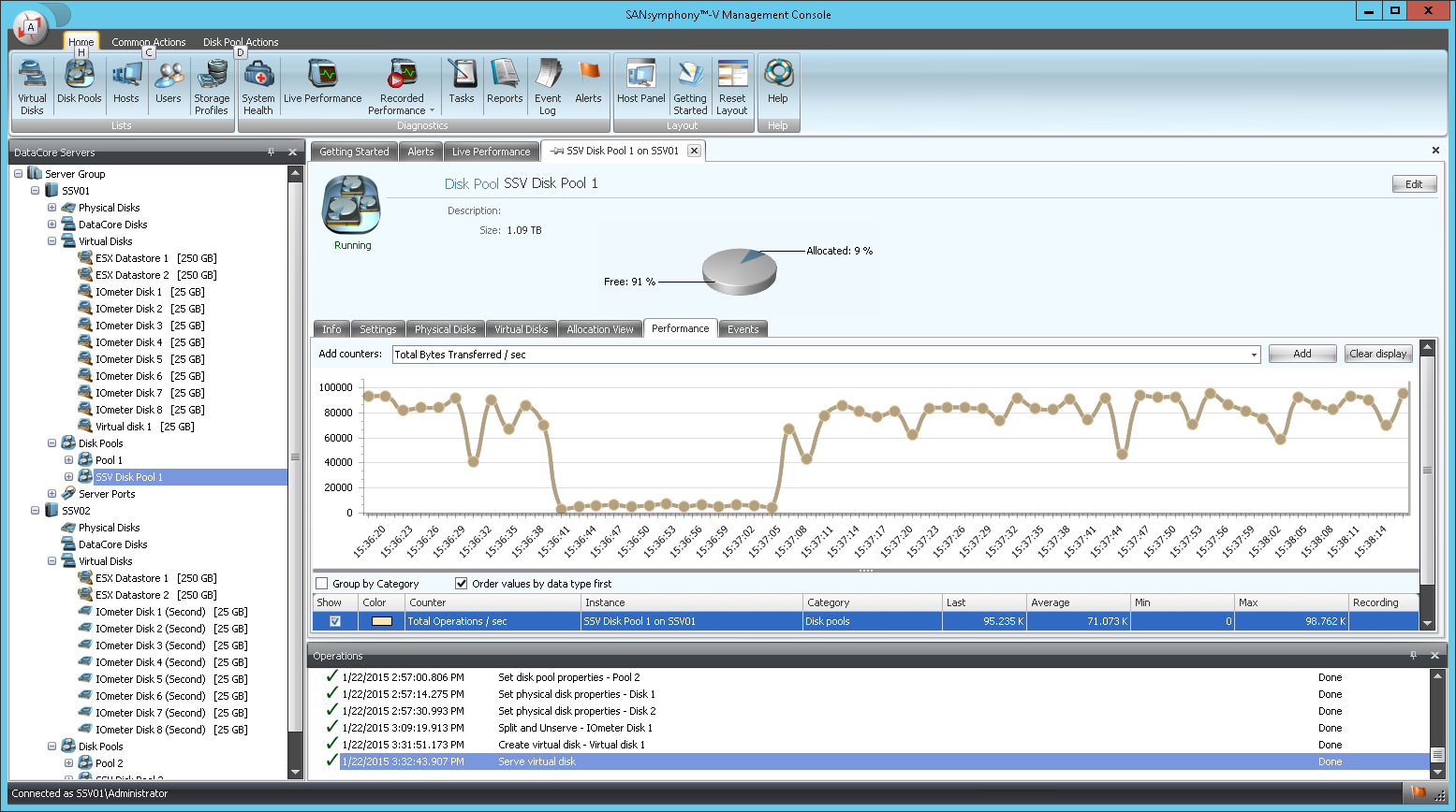 DataCore Hyper-converged Virtual SAN Demo - RealTime_Pool_Performance_chart.png