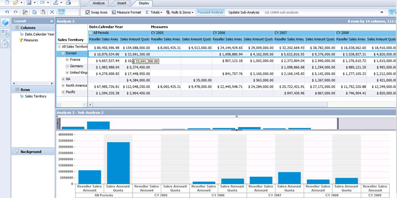 Sap business objects analysis for olap figure 7 focussed analysis