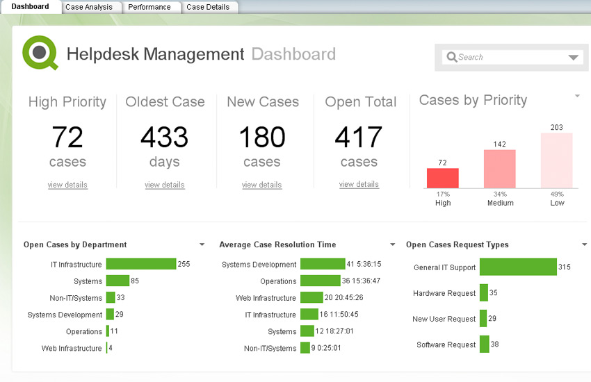 QlikView Demo - QlikView Dashboard