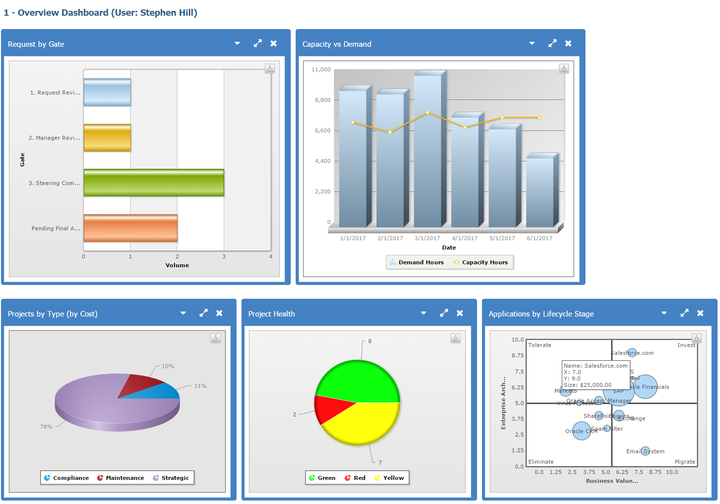 Planview PPM Pro Demo - Overview Dashboards for Portfolios, Projects, Applications and Resources