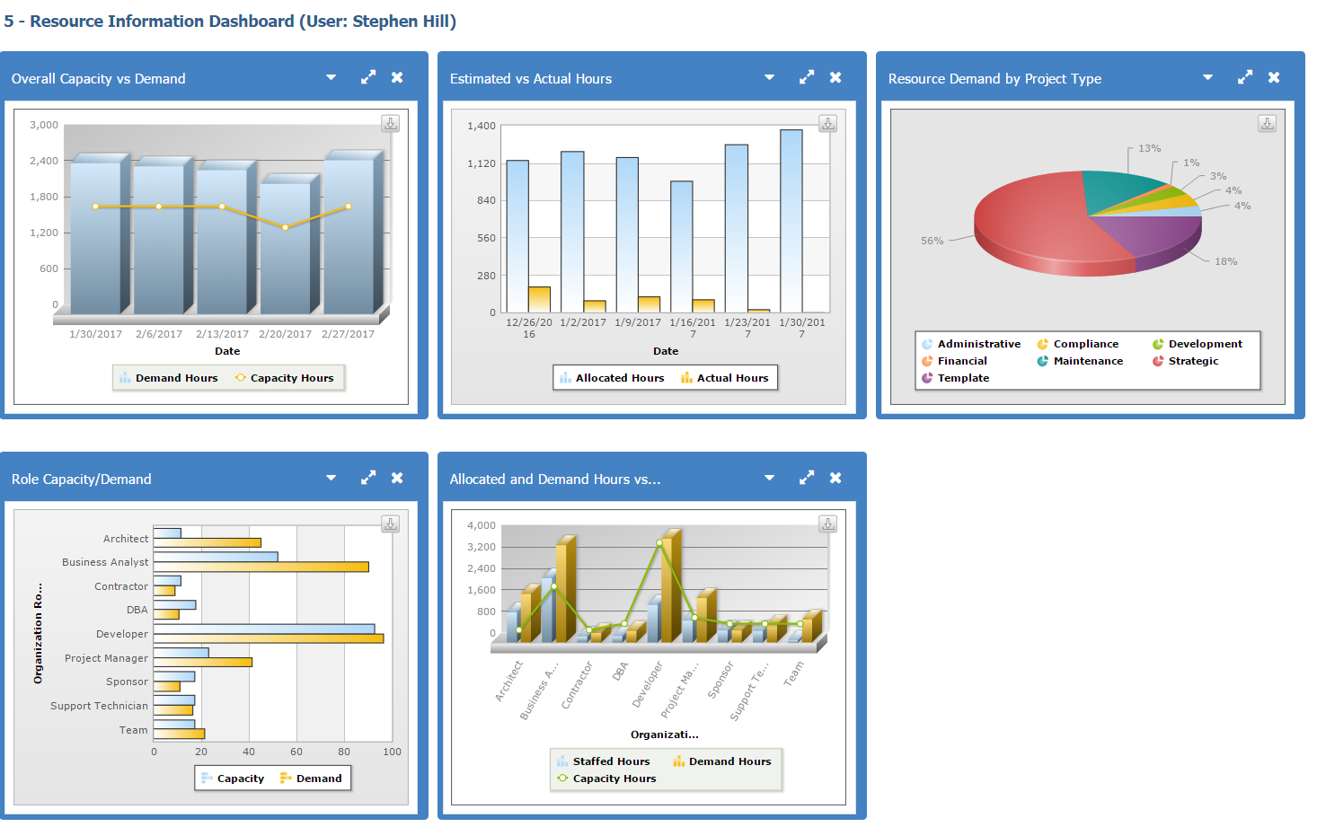 Expirable direct uploads 2f6109be2c 050a 4fb5 bb19 fdcb22aa726b 2fresource management dashboard
