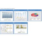 Planview PPM Pro Demo - Resource Management Dashboard