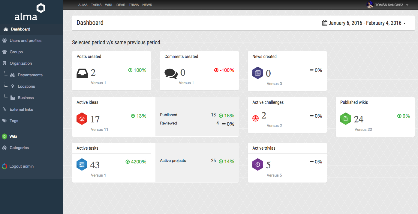 Alma Suite Demo - Friendly Admin Dashboard