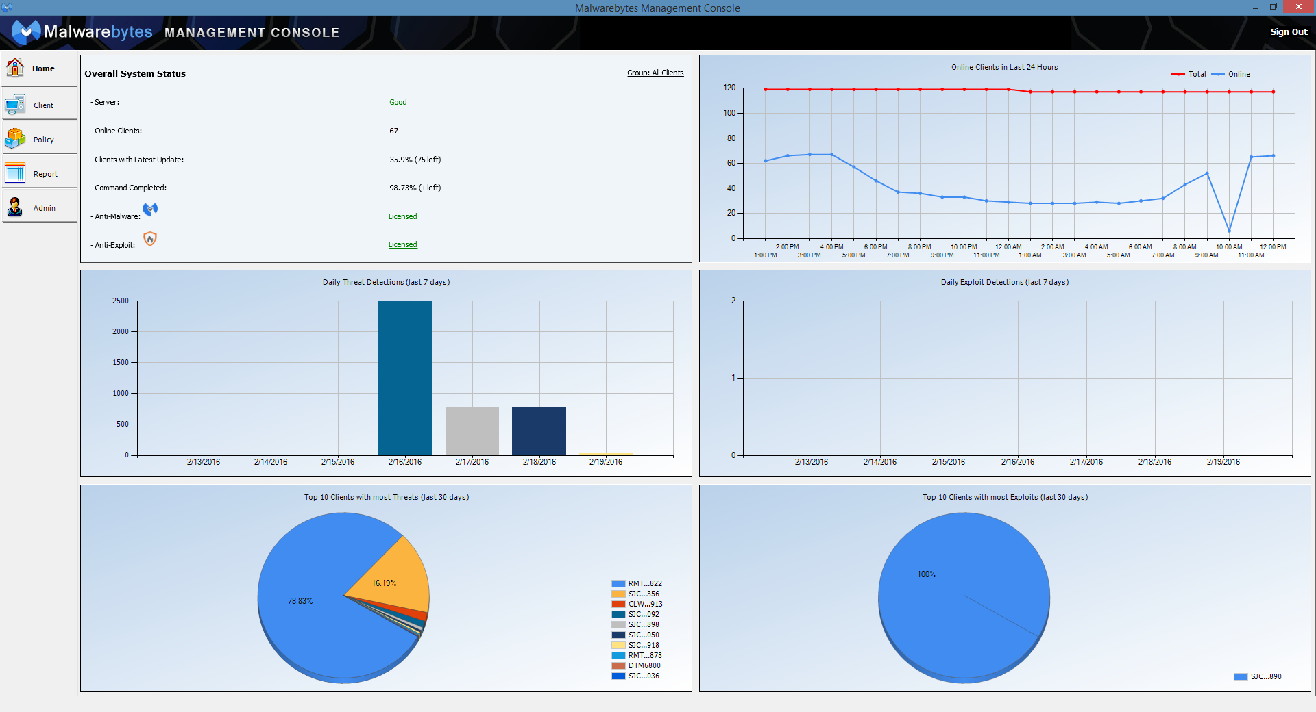 Malwarebytes Demo - Management Console Dashboard
