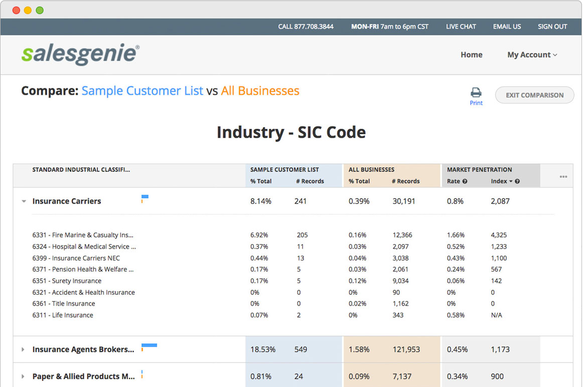 Salesgenie Demo - Salesgenie 360 SIC code industry penetration analysis