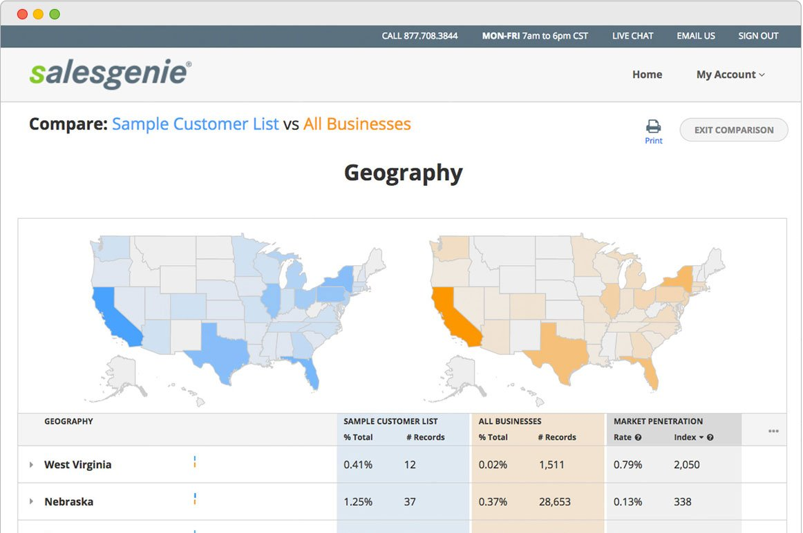 Salesgenie Demo - Salesgenie customer penetration analyis by geography, city and state