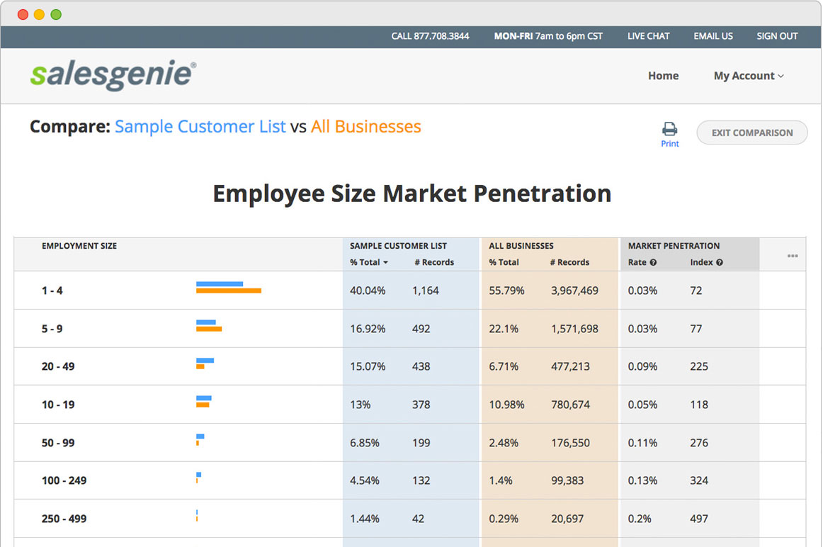 Salesgenie Demo - Salesgenie customer penetration analysis by employee size