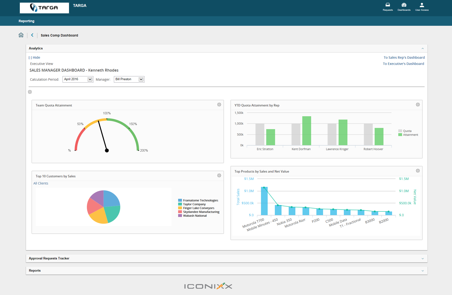 Iconixx Sales Demo - Manager+Dashboard.png