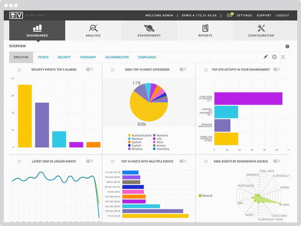 AlienVault USM (from AT&T Cybersecurity) Demo - USM_dashboard.png