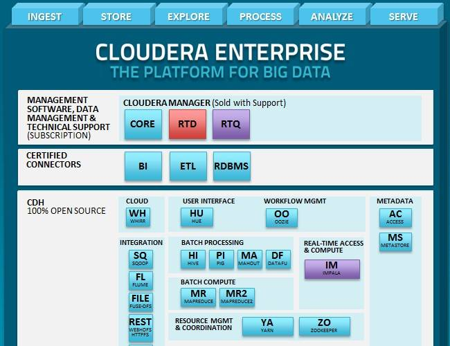 Cloudera Demo -