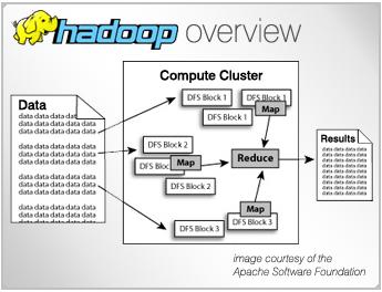 Hadoop HDFS Demo -