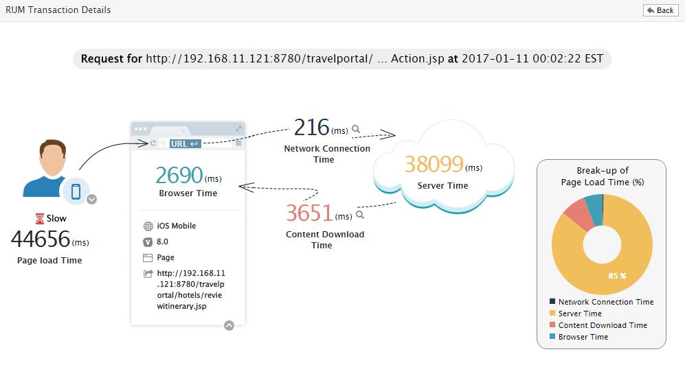 eG Enterprise Demo - Digital Experience Monitoring