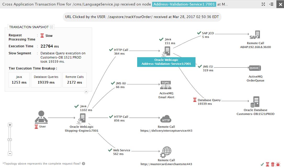 eG Enterprise Demo - Business Transaction Monitoring