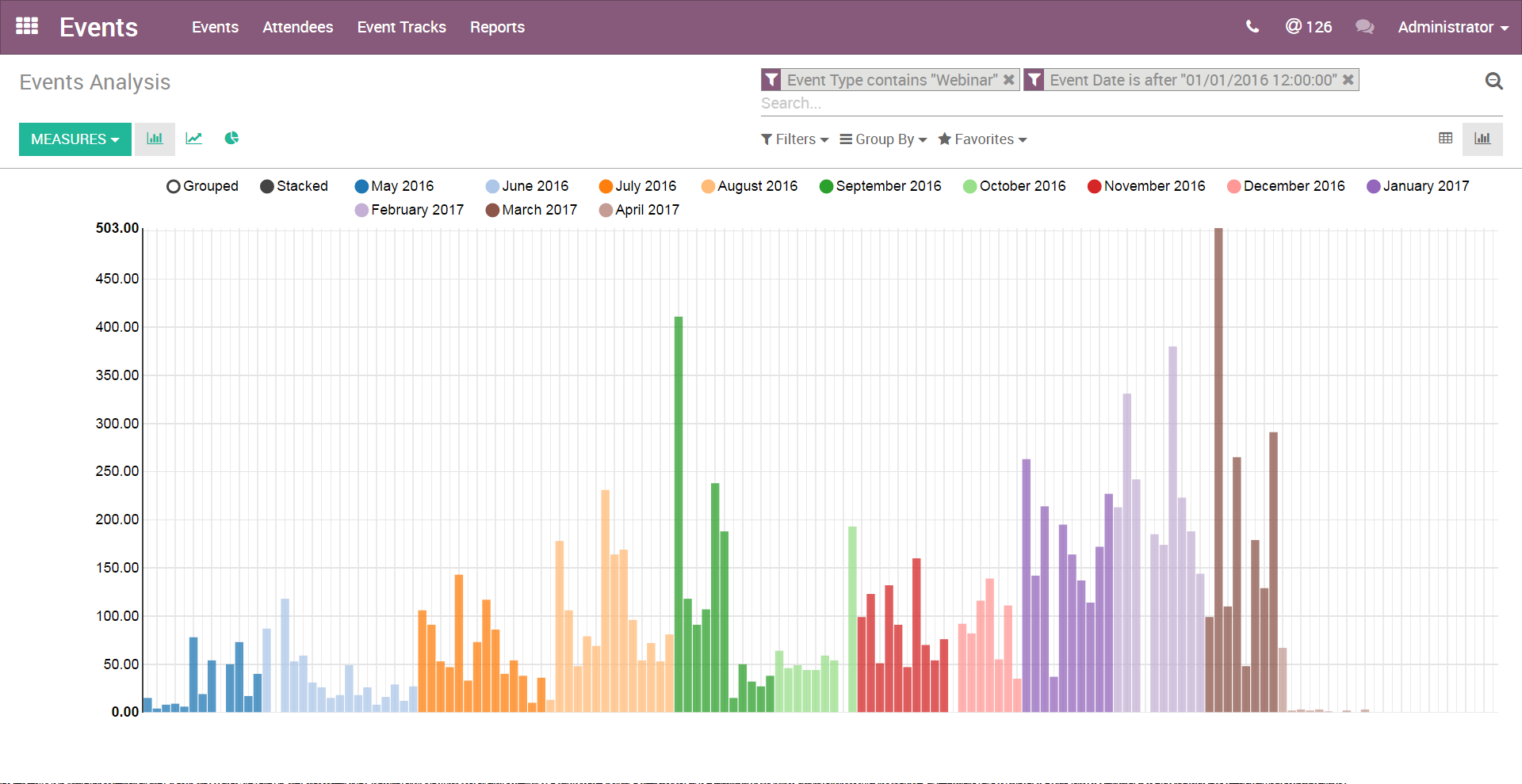 Odoo Events Demo - Odoo Events - Reporting View