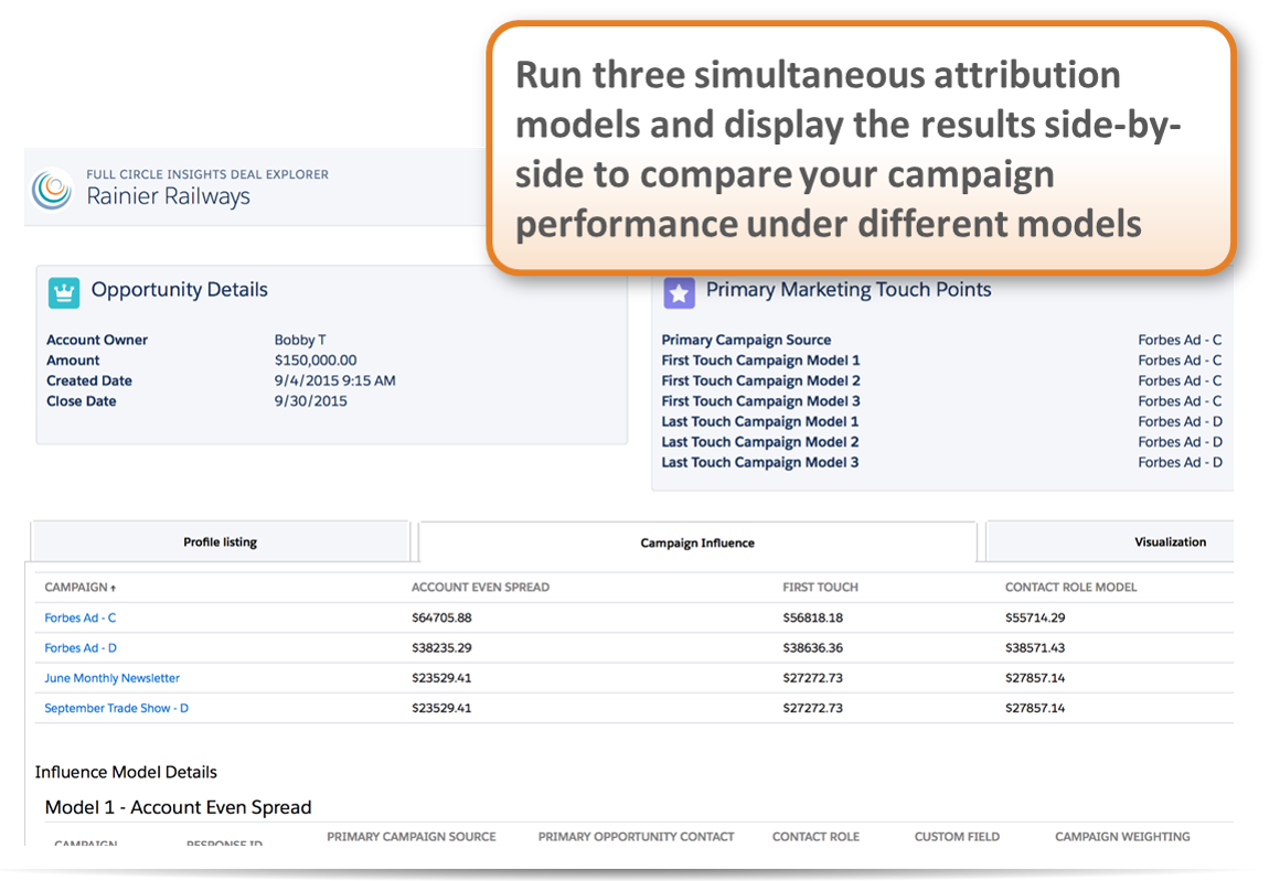 Full Circle Insights Demo - Sophisticated Attribution Models