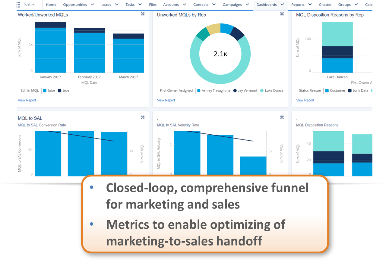 Full Circle Insights Demo - Marketing to Sales Handoff
