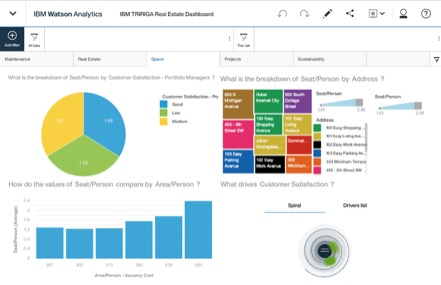 IBM TRIRIGA Demo - Real estate dashboard