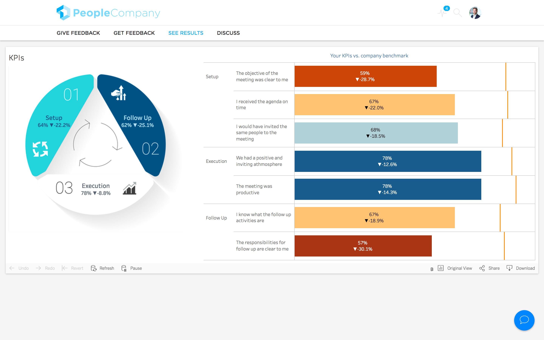 Questback Demo - KPIs View - Questback Screenshot