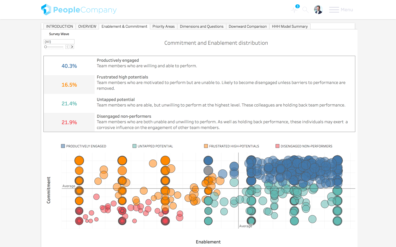 Questback Demo - Distribution Graph - Questback Screenshot