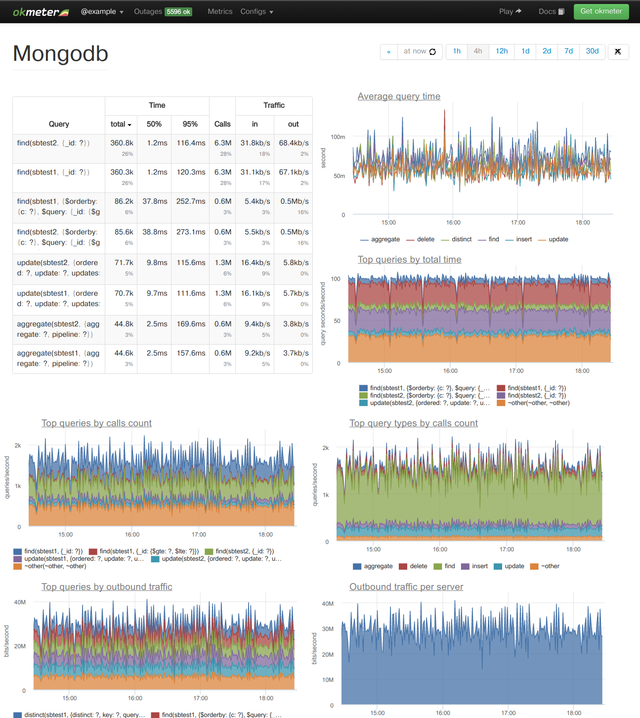 okmeter Demo - Database query monitoring for MongoDB