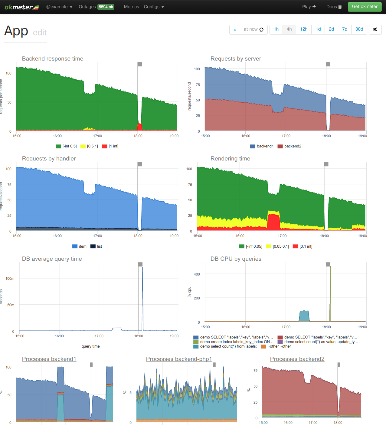 okmeter Demo - Custom yet detailed application performance monitoring — the way you want it.