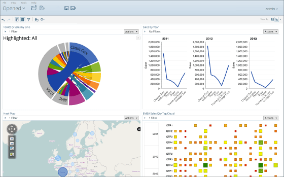 Pentaho Demo - Comprehensive Self-Service Analytics