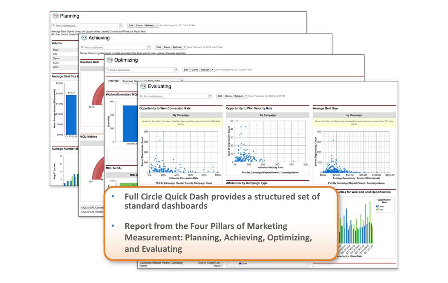 Full Circle Insights Demo - Quick Dash - Four Pillars of Marketing Measurement