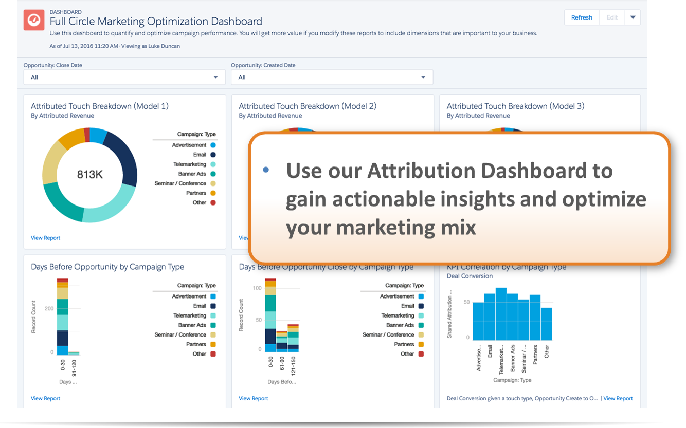 Full Circle Insights Demo - Full Circle Campaign Attribution Dashboard