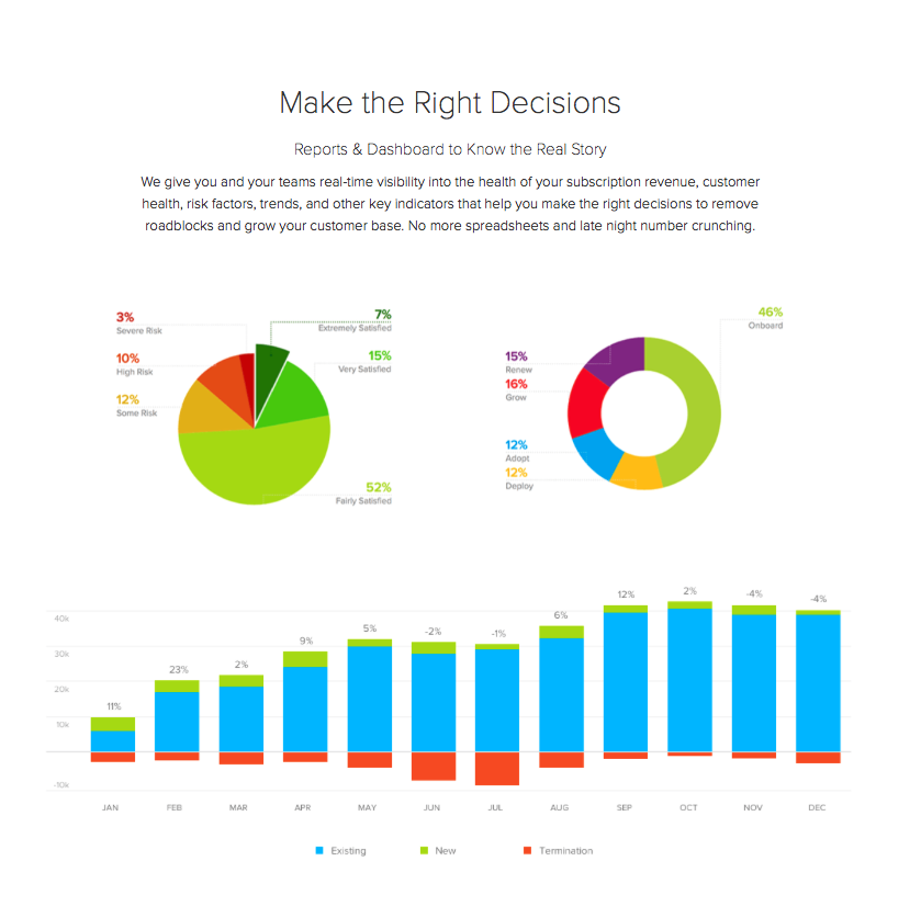 ClientSuccess Demo - ClientSuccess Reports and Dashboards