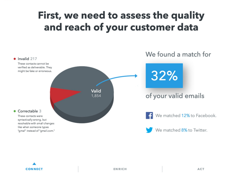 FullContact APIs Demo - Assess